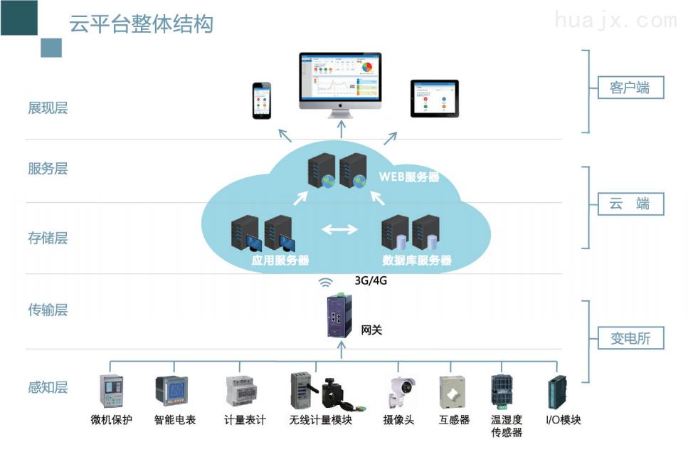 购售电综合智能化管理运维云平台